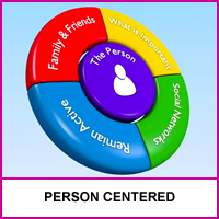 We Support Person Centered Support